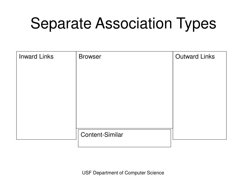 Separate Association Types