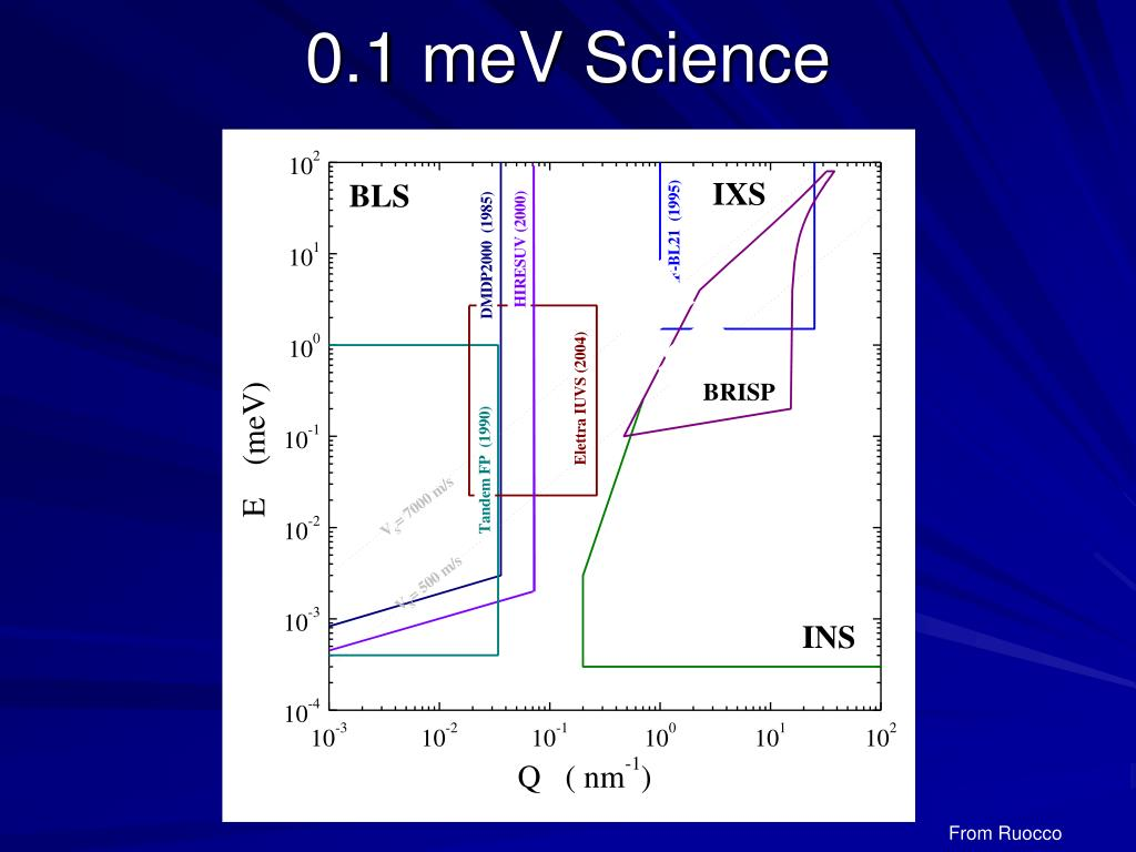 0.1 meV Science