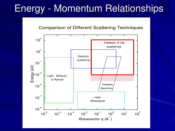 Energy momentum relationships