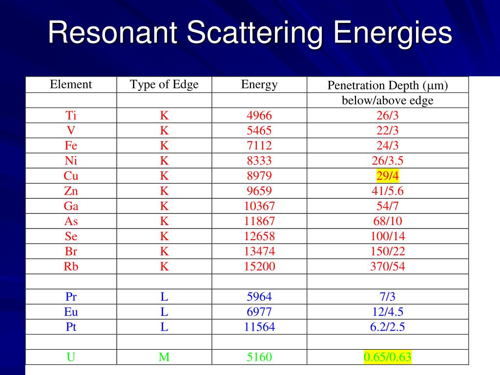 Resonant Scattering Energies
