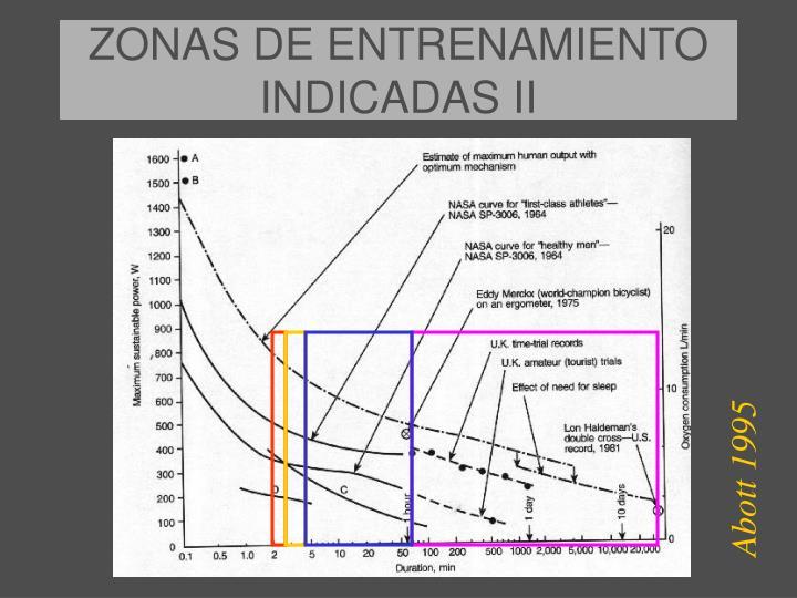 ZONAS DE ENTRENAMIENTO INDICADAS II