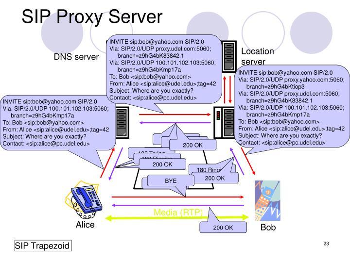 SIP Proxy Server