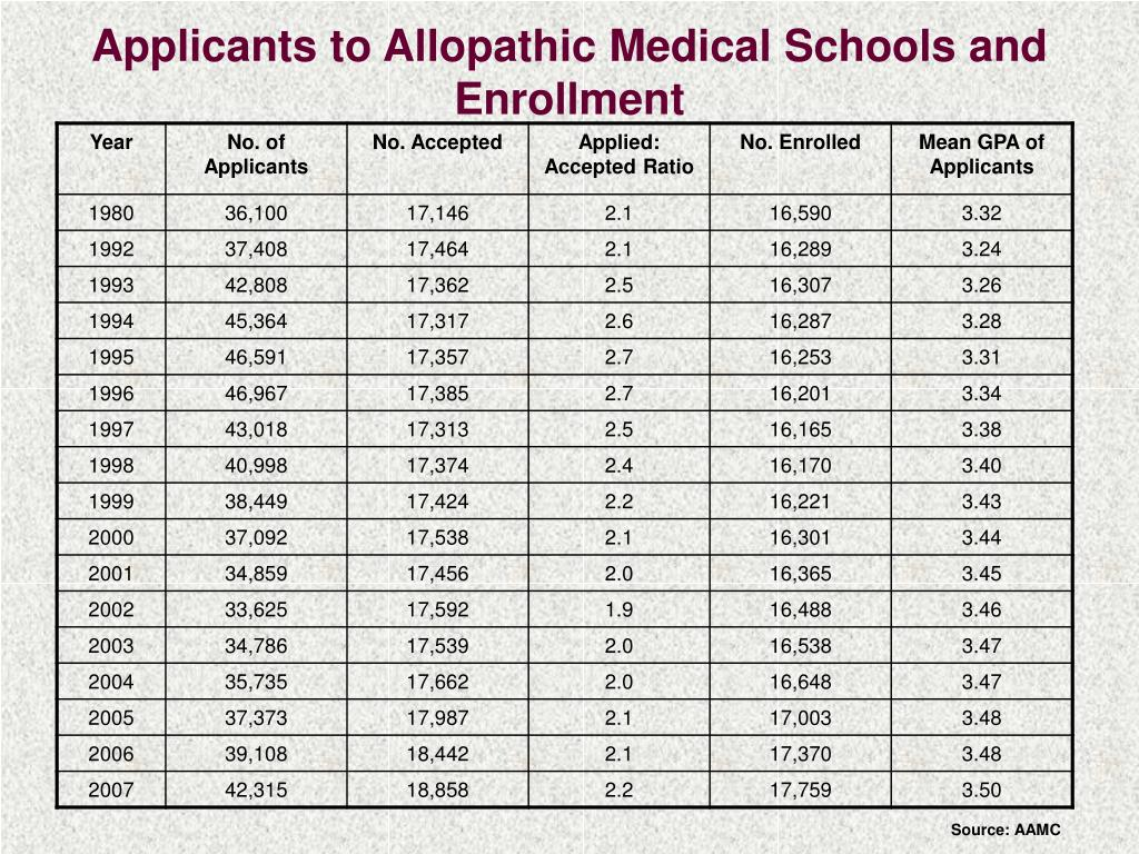 Applicants to Allopathic Medical Schools and Enrollment