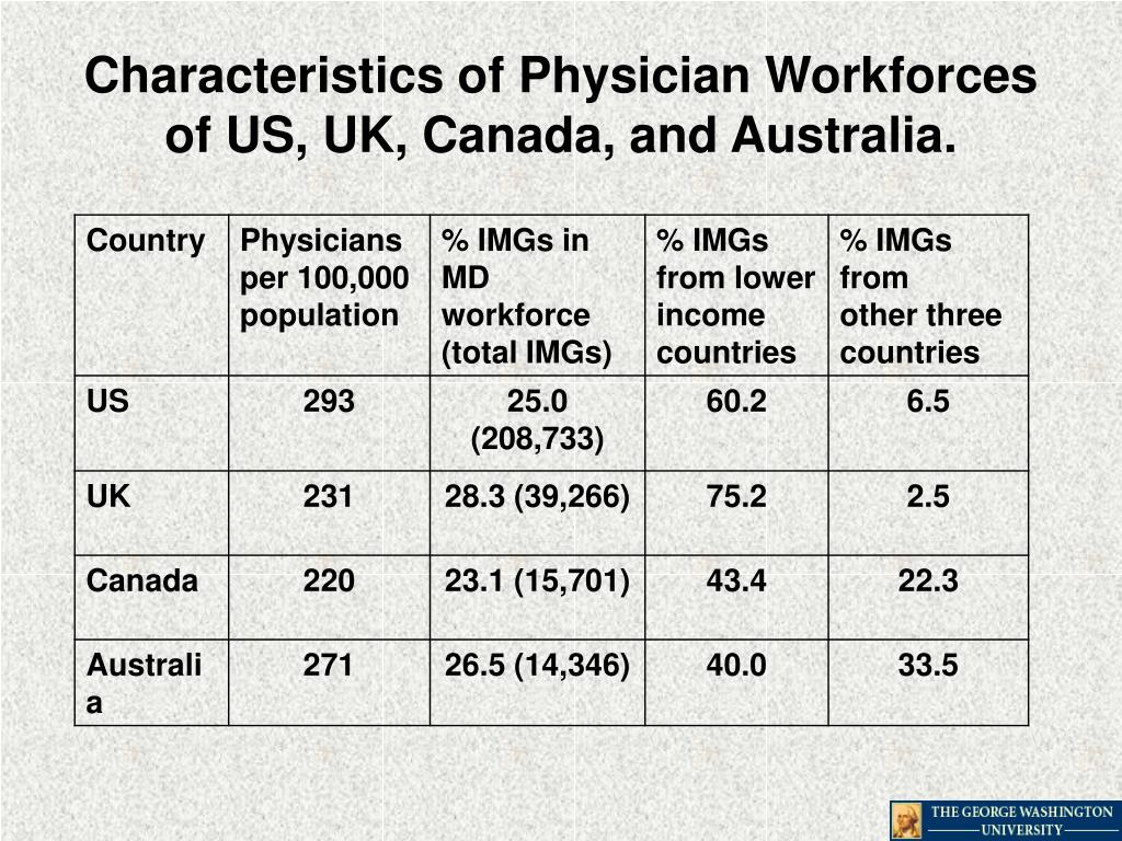 Characteristics of Physician Workforces of US, UK, Canada, and Australia.