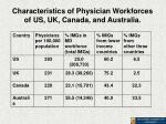 characteristics of physician workforces of us uk canada and australia