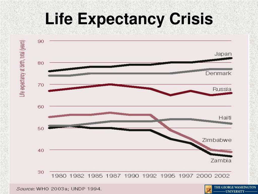 Life Expectancy Crisis