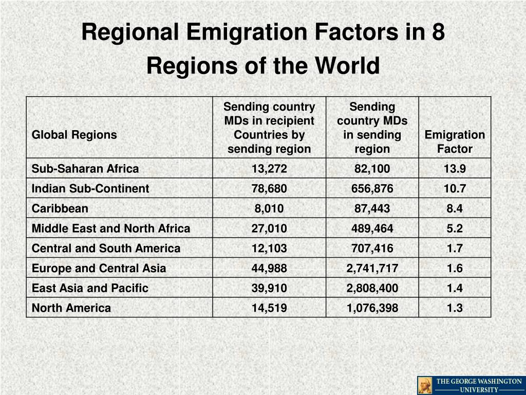 Regional Emigration Factors in 8 Regions of the World