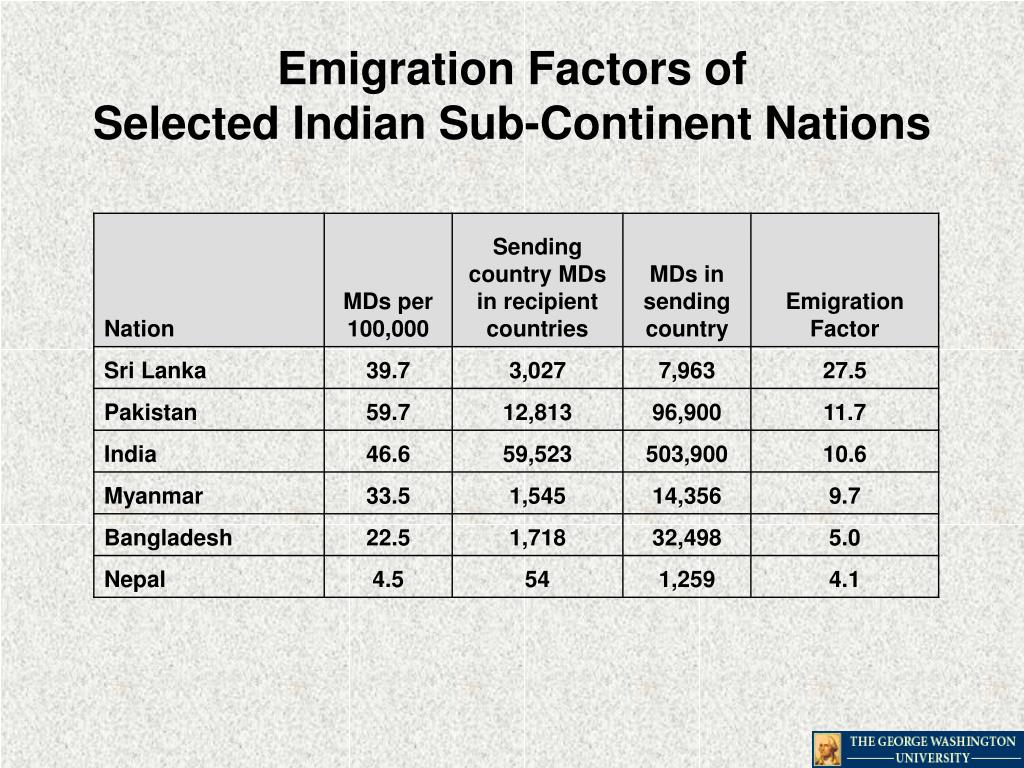 Emigration Factors of