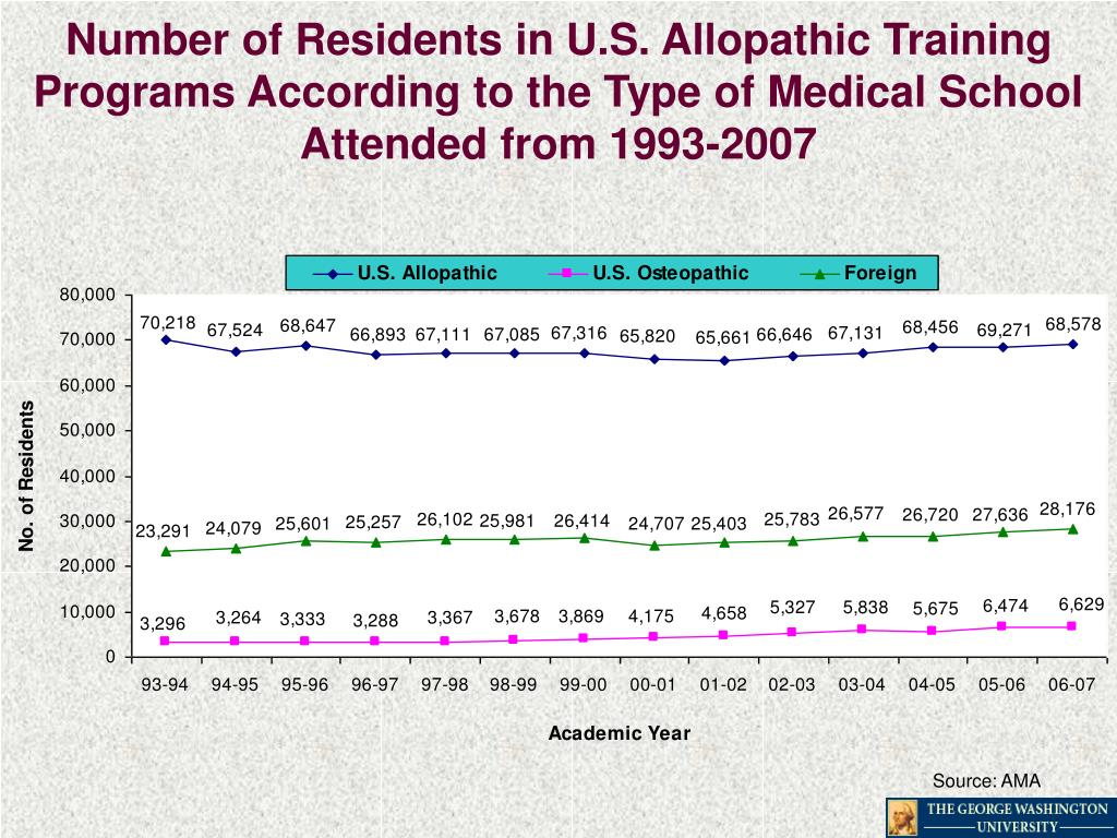 Number of Residents in U.S. Allopathic Training Programs According to the Type of Medical School Attended from 1993-2007
