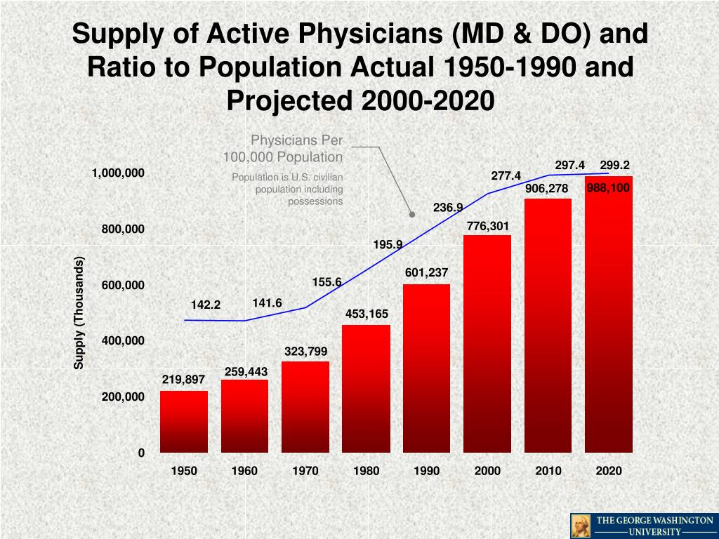 Supply of Active Physicians (MD & DO) and Ratio to Population Actual 1950-1990 and Projected 2000-2020