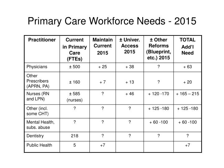 Primary Care Workforce Needs - 2015