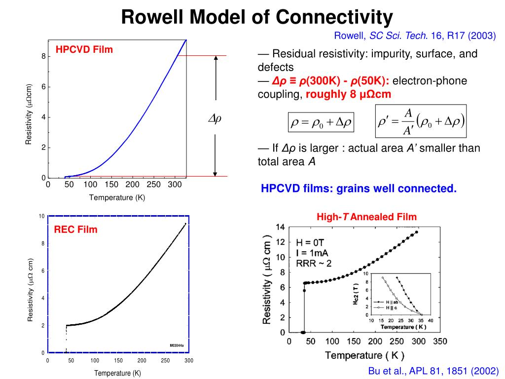 Rowell Model of Connectivity