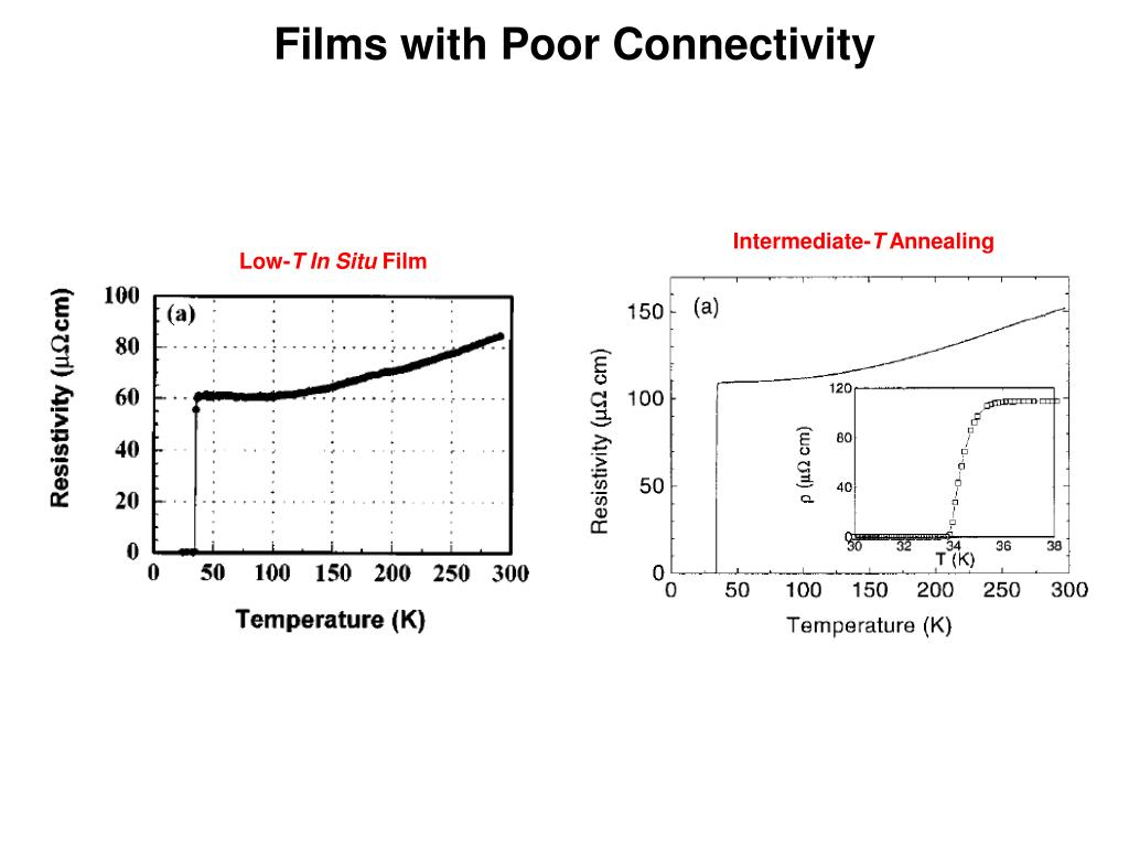 Films with Poor Connectivity