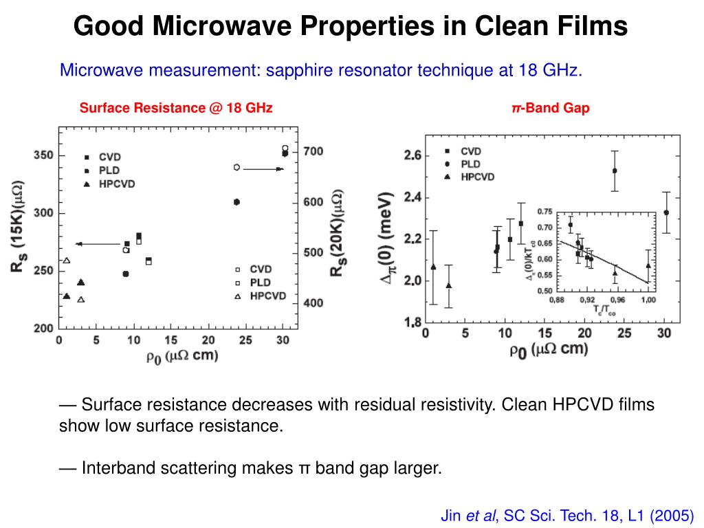 Good Microwave Properties in Clean Films
