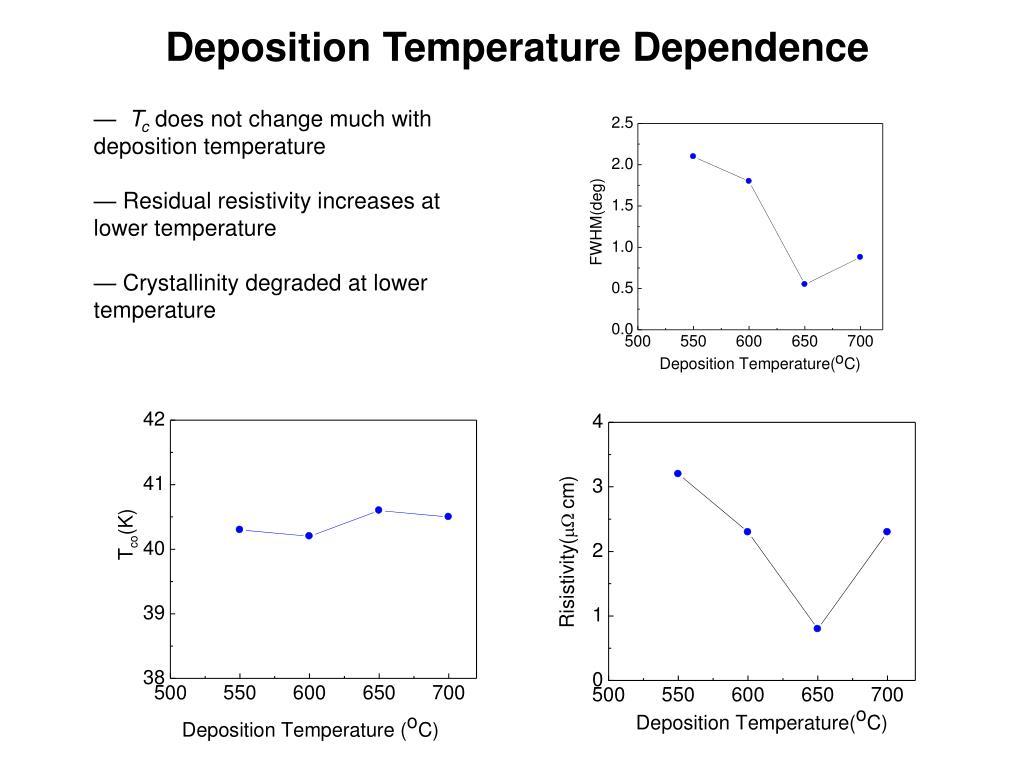 Deposition Temperature Dependence