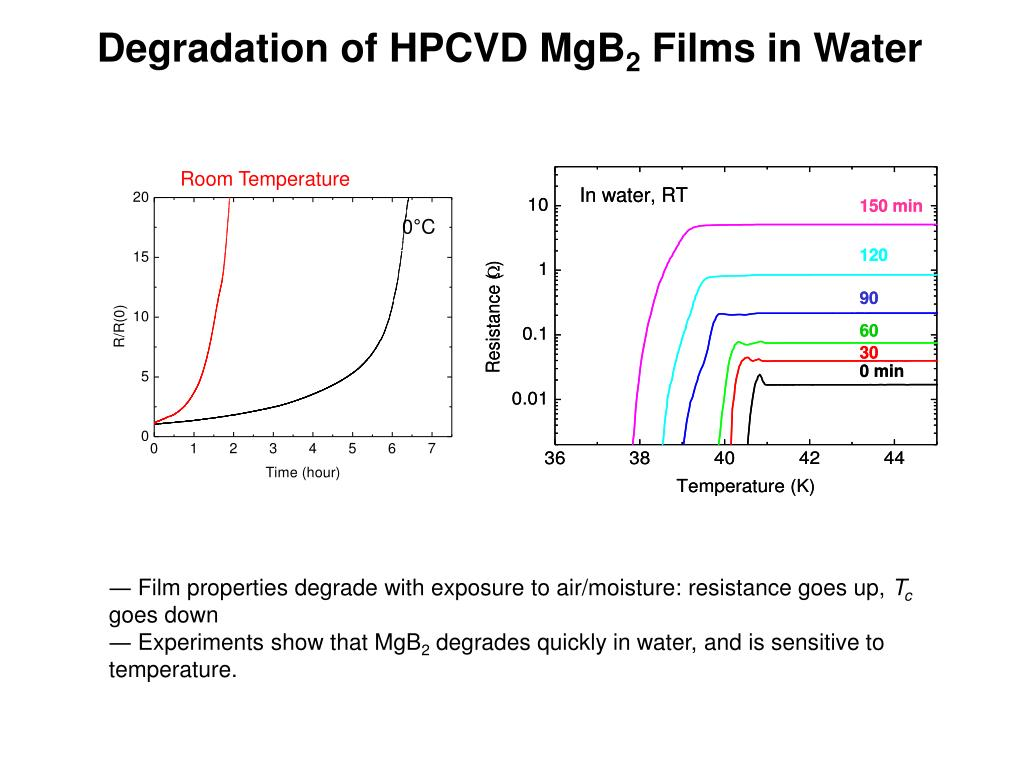 Degradation of HPCVD MgB