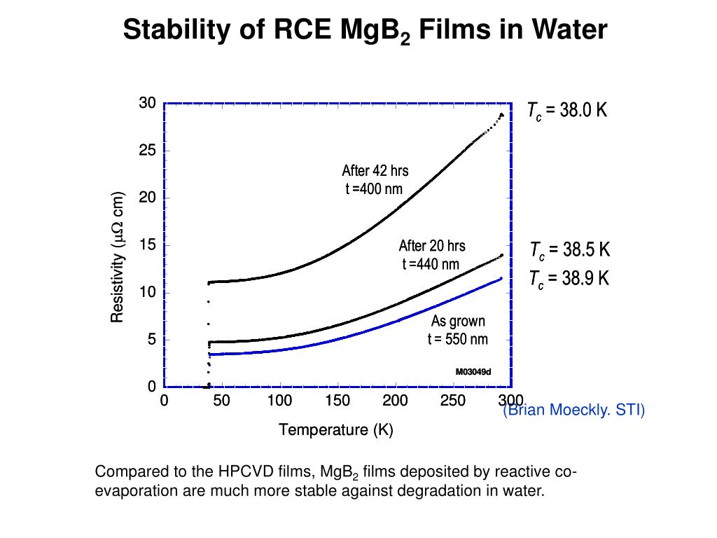 Stability of RCE MgB