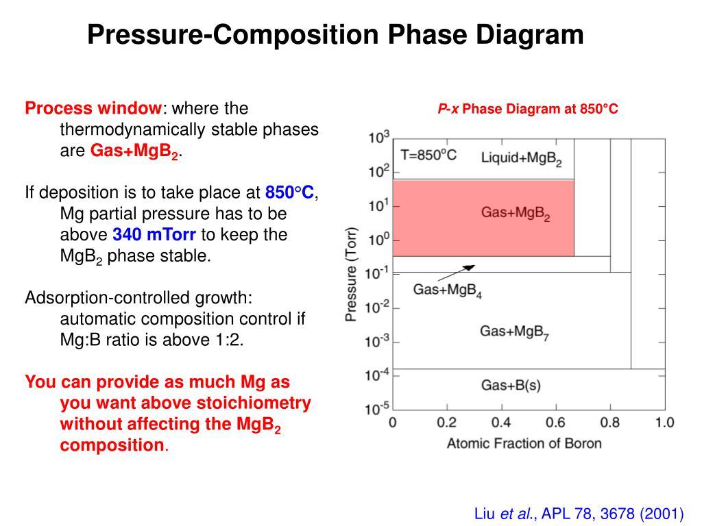 Pressure-Composition Phase Diagram