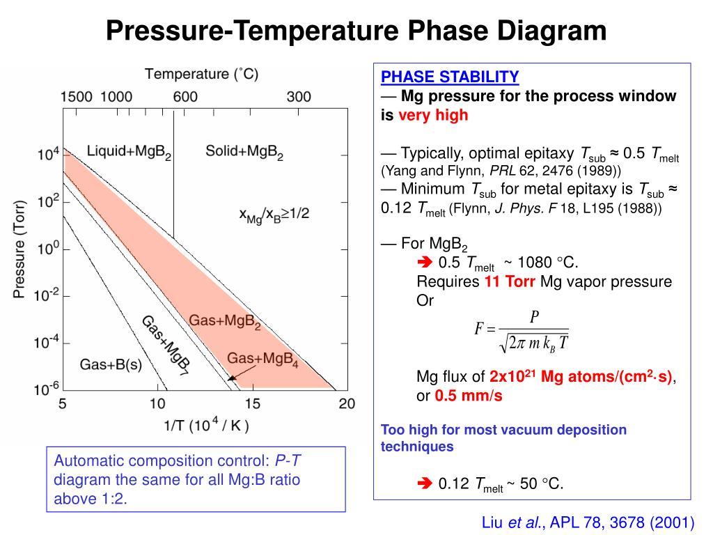 Pressure-Temperature Phase Diagram