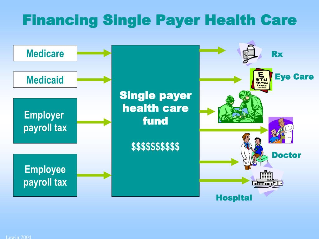 Financing Single Payer Health Care