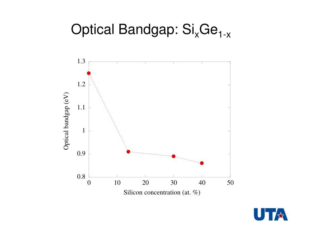 Optical Bandgap: Si