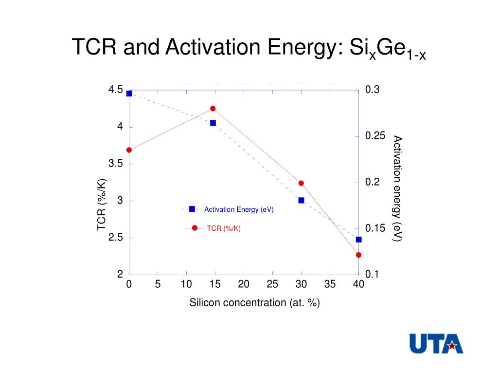 TCR and Activation Energy: Si