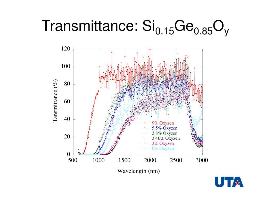 Transmittance: Si