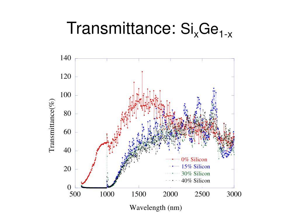Transmittance: