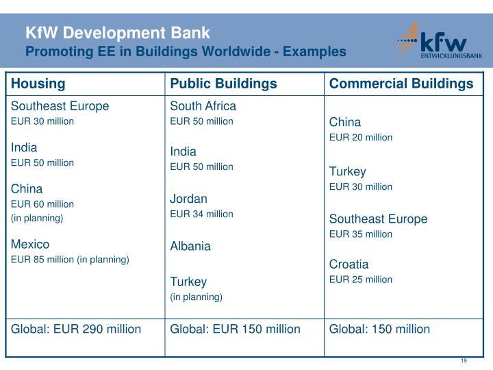 KfW Development Bank