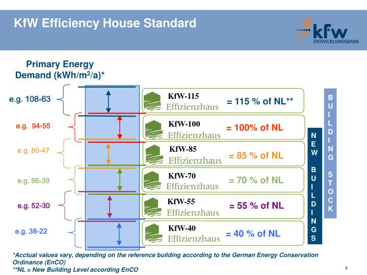 KfW Efficiency House Standard