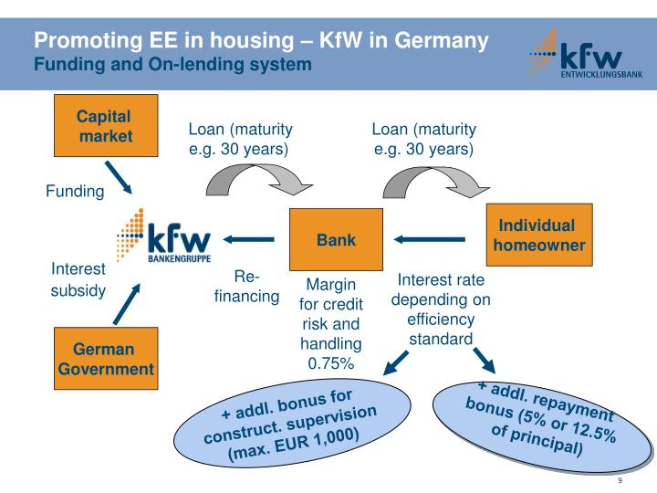 Promoting EE in housing – KfW in Germany