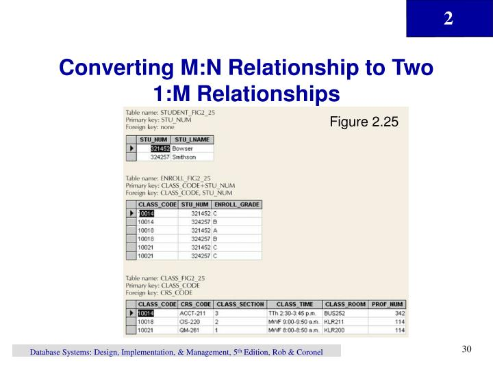 Converting M:N Relationship to Two 1:M Relationships