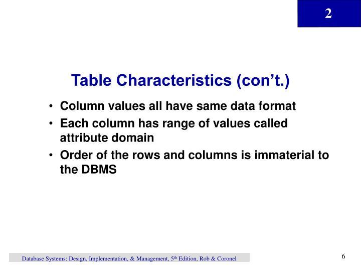 Table Characteristics (con't.)
