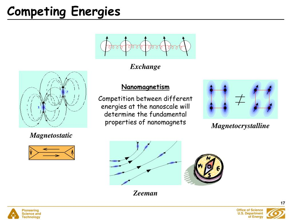 Competing Energies