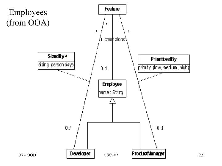 Employees (from OOA)