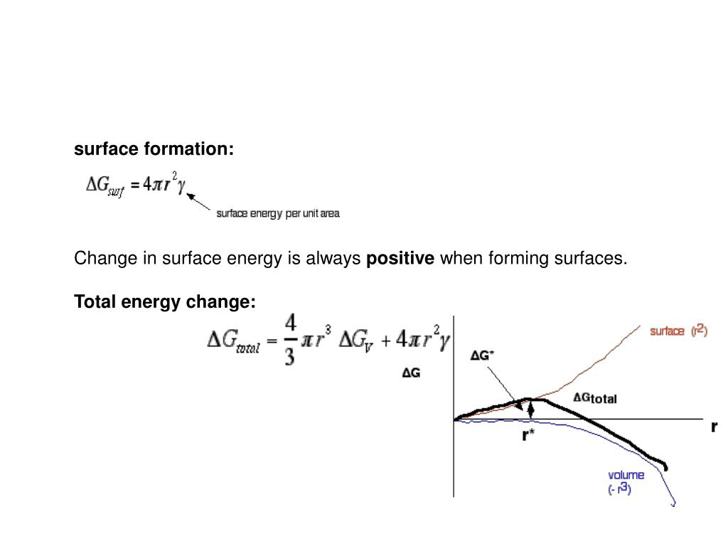 surface formation: