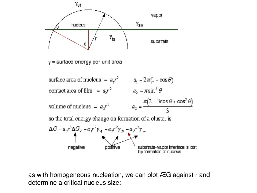 as with homogeneous nucleation, we can plot ÆG against r and determine a critical nucleus size: