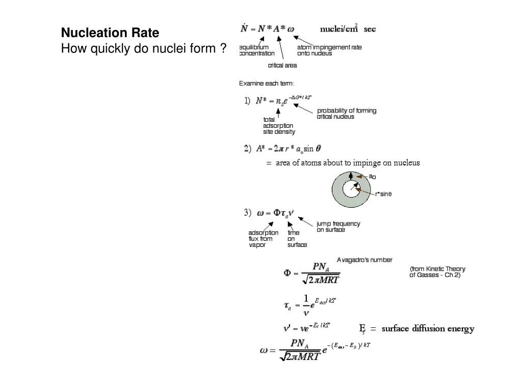 Nucleation Rate
