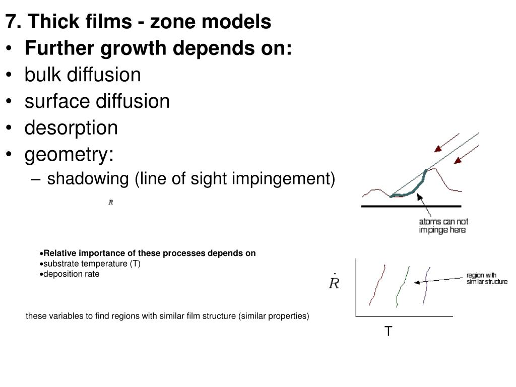 7. Thick films - zone models