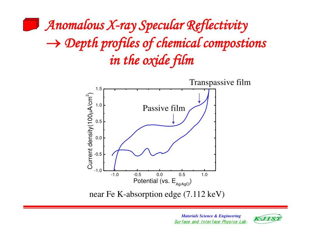 Anomalous X-ray Specular Reflectivity