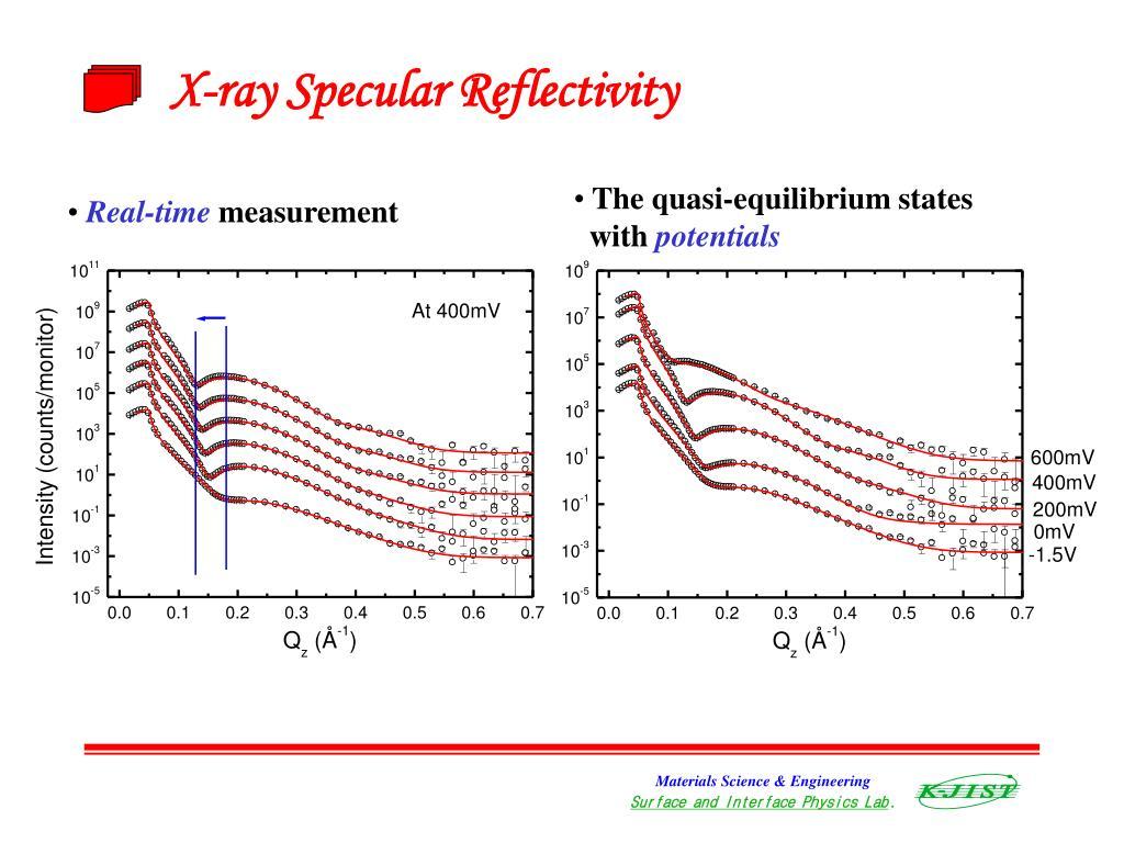 X-ray Specular Reflectivity