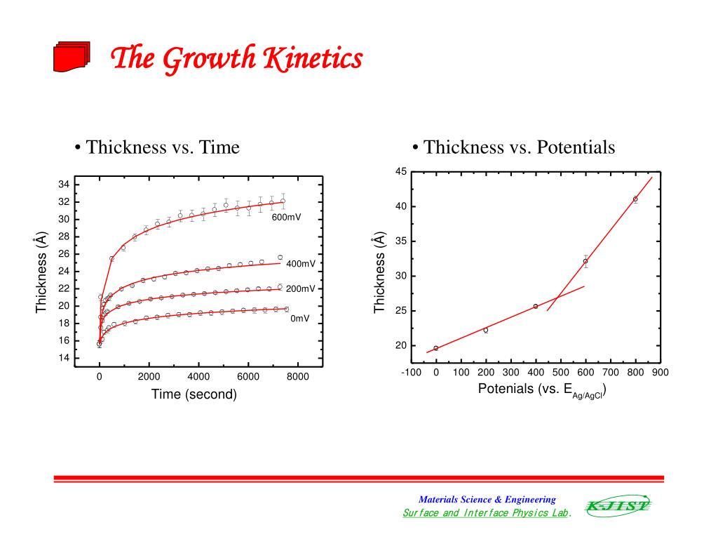 The Growth Kinetics