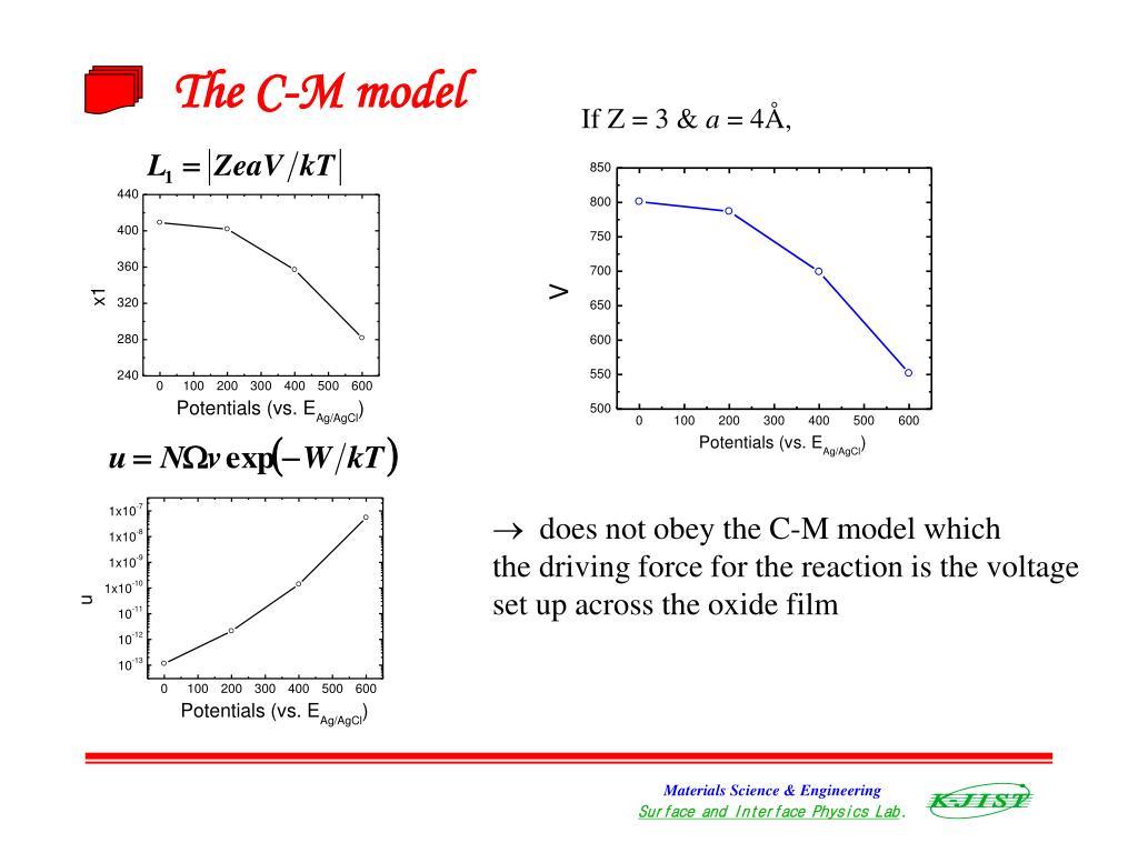 The C-M model