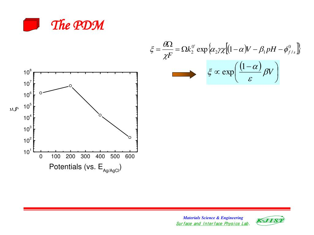 The PDM