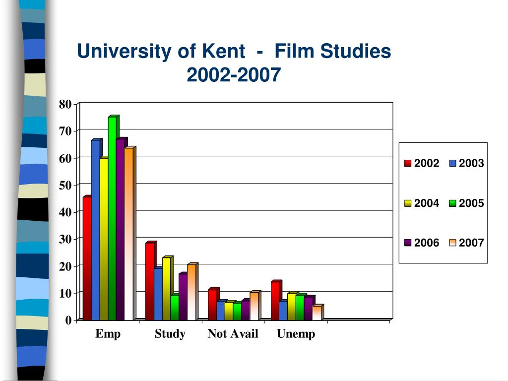 University of Kent  -  Film Studies