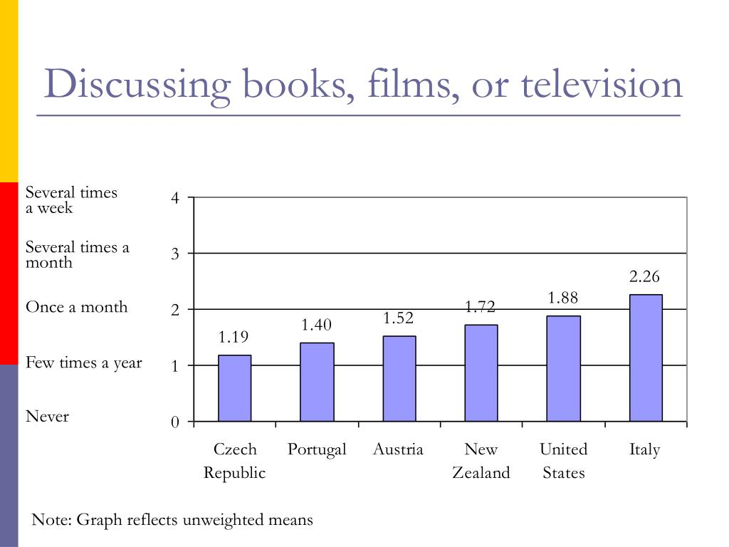Discussing books, films, or television