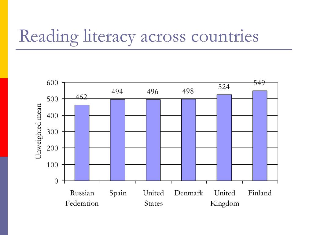 Reading literacy across countries