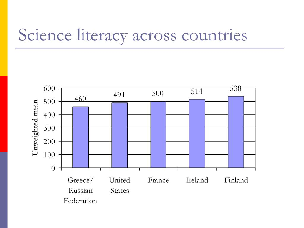 Science literacy across countries
