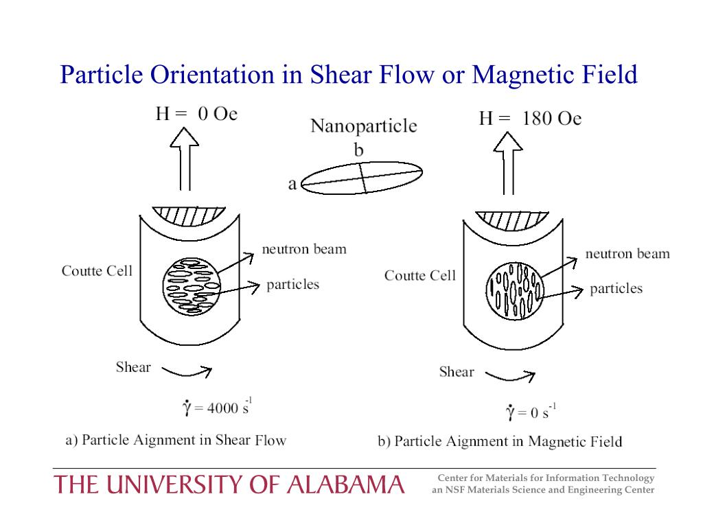 Particle Orientation in Shear Flow or Magnetic Field