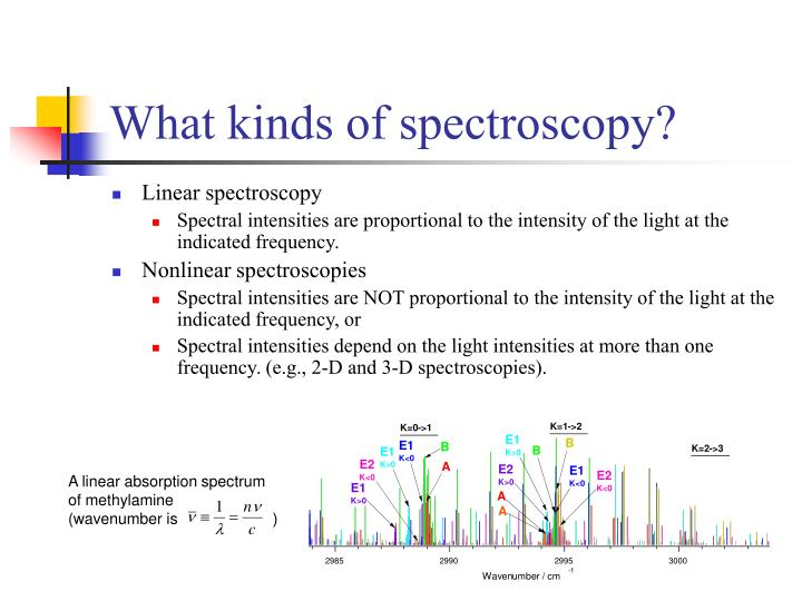 What kinds of spectroscopy